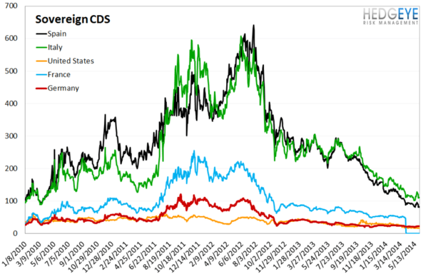 European Banking Monitor: Swaps Continue Tightening Outside of Greece   - chart 4 sovereign CDS
