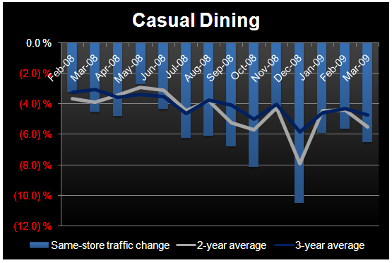 EYE ON CASUAL DINING – SALES SLOWING SEQUENTIALLY - CD March sales
