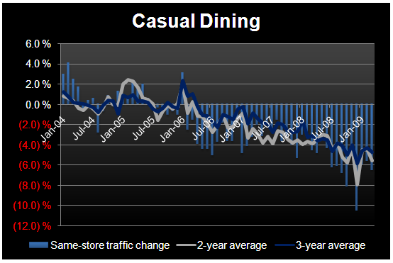EYE ON CASUAL DINING – SALES SLOWING SEQUENTIALLY - March CD Sales