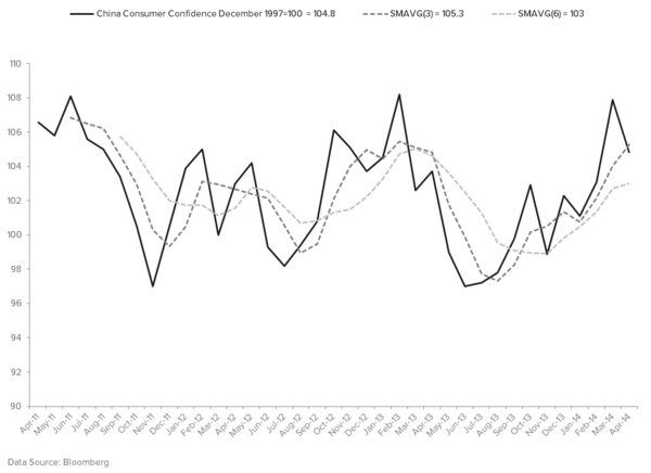CHINA TO IMPLEMENT QE? - CONSUMER CONFIDENCE