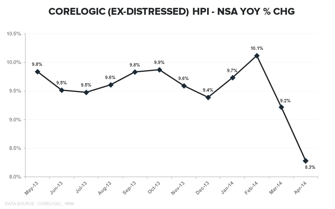 CORELOGIC DATA FOR MAY SHOW HOUSING IS SLOWING RAPIDLY - Corelogic ExDistressed YoY