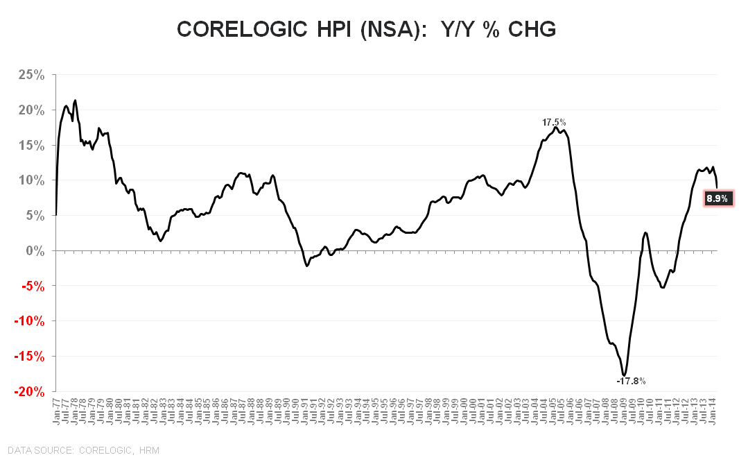 CORELOGIC DATA FOR MAY SHOW HOUSING IS SLOWING RAPIDLY - Corelogic NSA YoY  long term