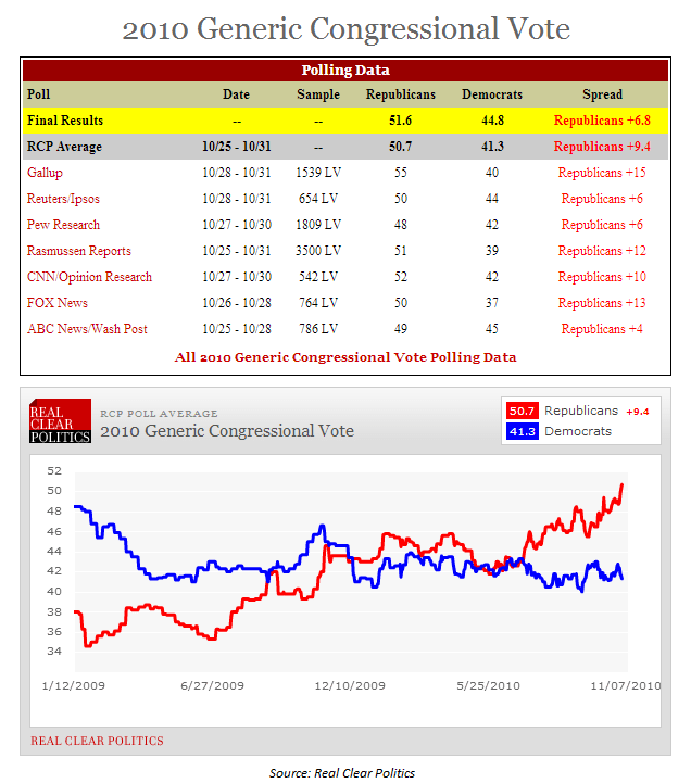 Republican Landslide? - Chart of the Day