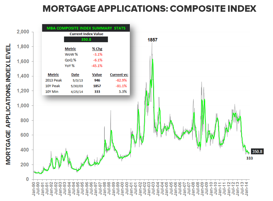 FOURTH WEEK OF CONSECUTIVE DECLINE IN DEMAND - Mortgage Apps Composite Index LT w Summary Stats
