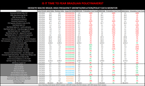 Chart of the Day: Hedgeye Macro Brazil Monitor - Chart of the Day