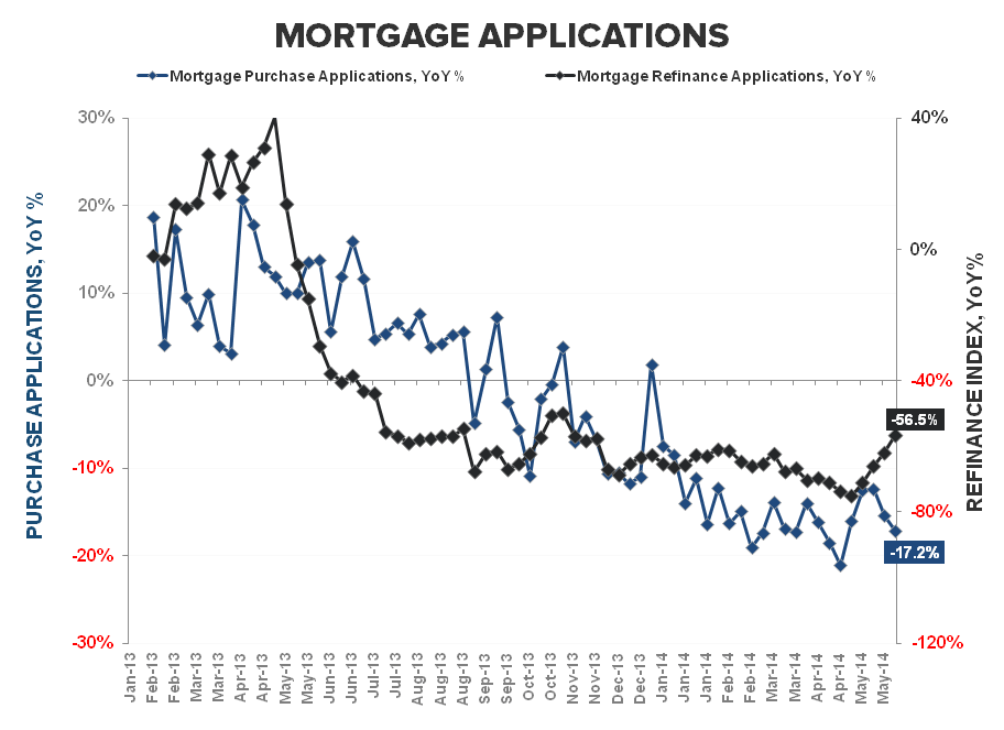 Fourth Week of Consecutive Decline in Mortgage Demand - Purchase   Refi YoY