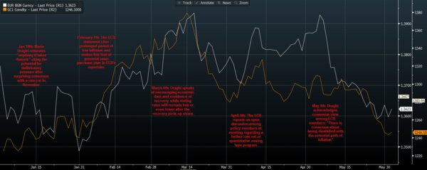 Reiterating Our Long GLD and FXE Position Into The ECB Policy Statement - Gold vs. Euro Spot Chart YTD with Annotations