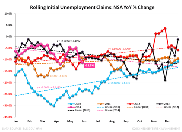 Jobless Claims: Back at Best Levels Year-To-Date - NSA Claims 060514