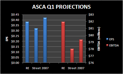 ASCA: INCENTIVE TO BLOW OUT Q1 - asca q1 blow out