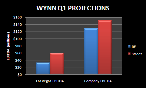 WYNN DEFENDS THE TRUE JOB CREATORS - wynn q1 projections