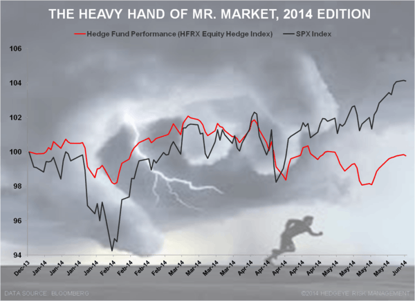 Chart of the Day: The Heavy Hand of Mr. Market - Mr Market