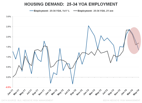 MORE MUDDLE:  MAY EMPLOYMENT - 25 34 YOA employment