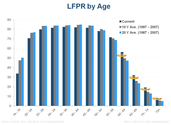 MORE MUDDLE:  MAY EMPLOYMENT - LFPR by Age