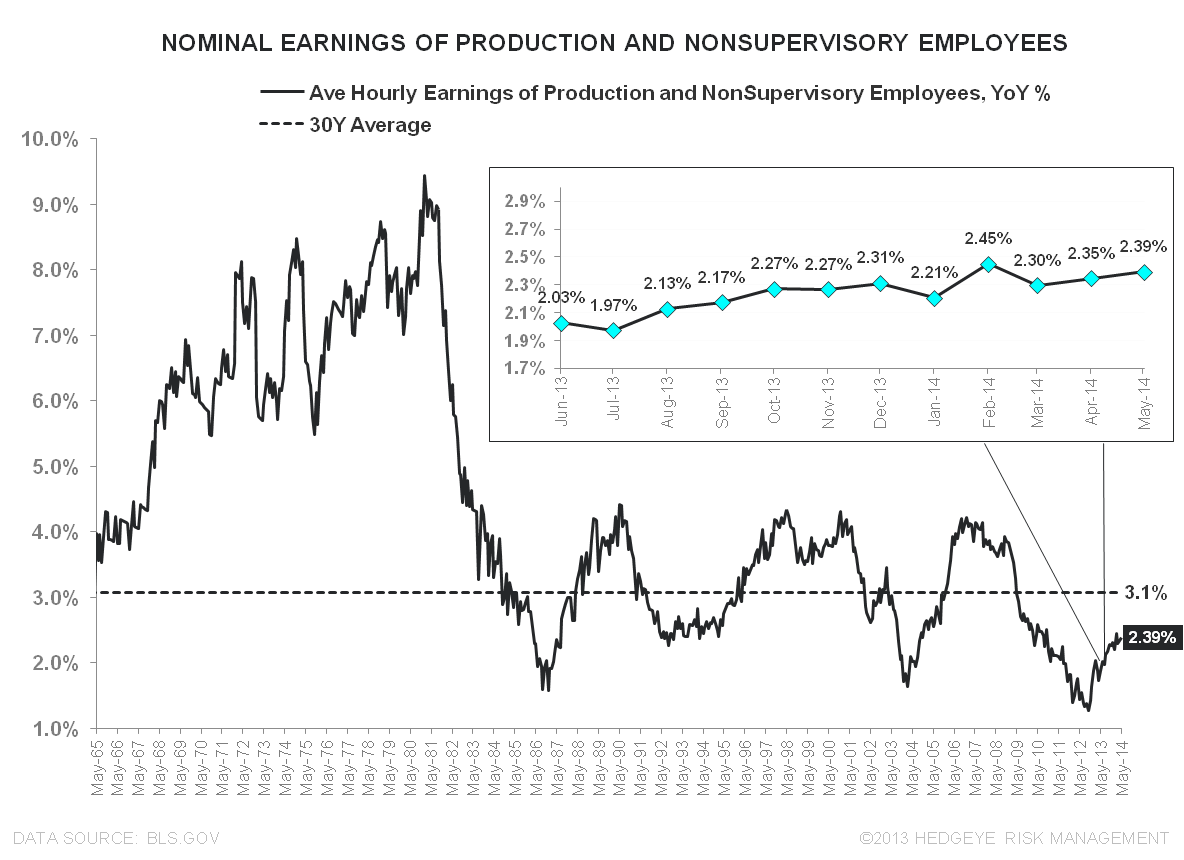 MORE MUDDLE:  MAY EMPLOYMENT - Nominal Earnings Prod   NonSupervisory