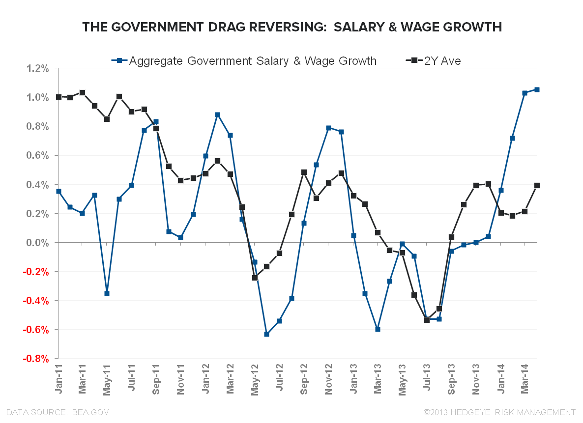 MORE MUDDLE:  MAY EMPLOYMENT - Salary   Wage Growth