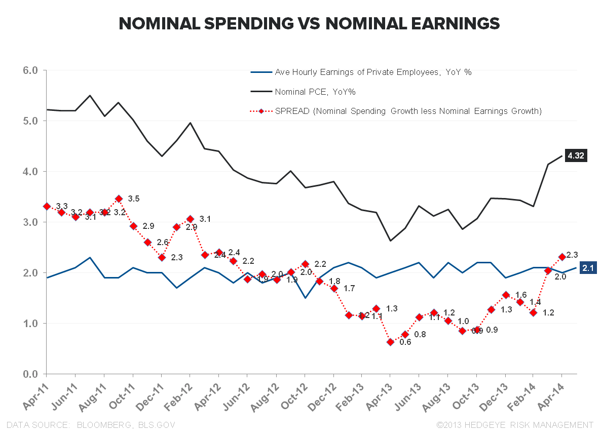 MORE MUDDLE:  MAY EMPLOYMENT - Spending vs Earnings 060614