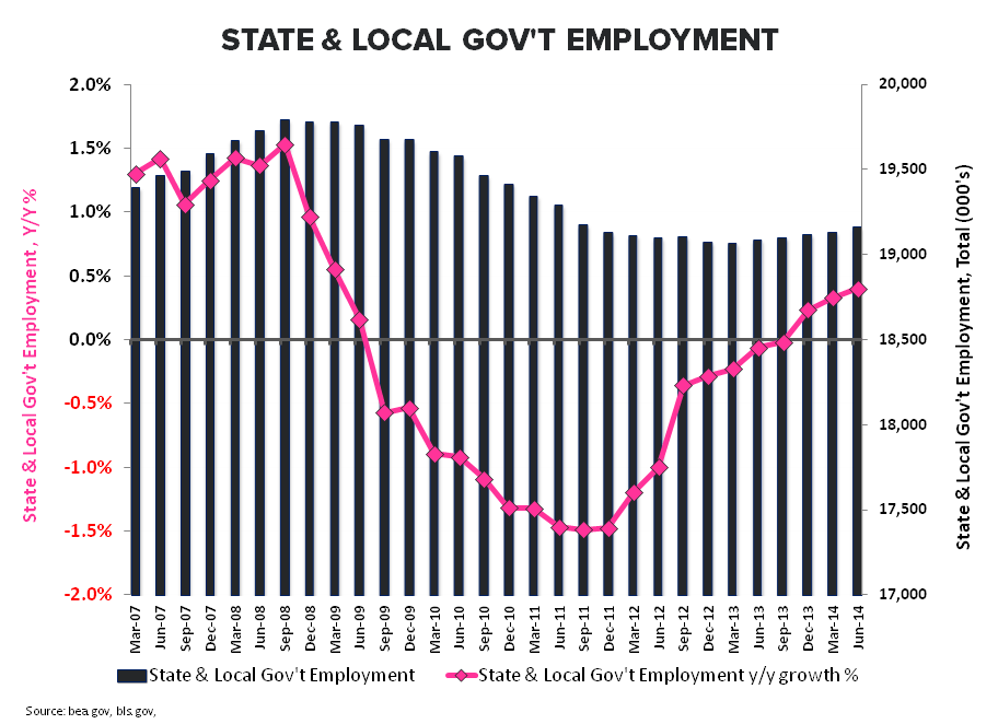 MORE MUDDLE:  MAY EMPLOYMENT - State   Local Govt
