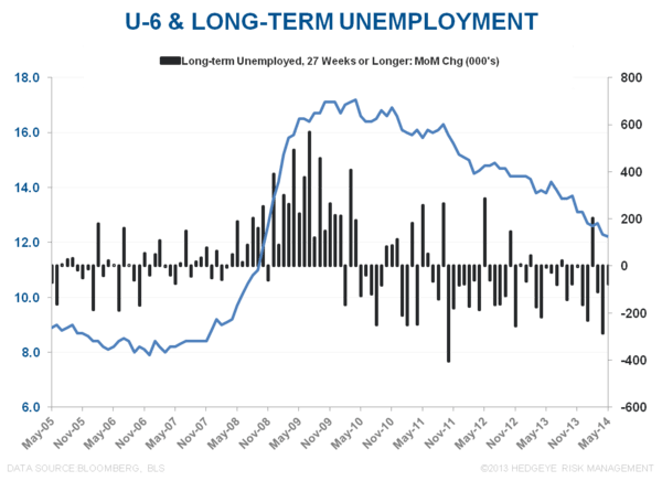 MORE MUDDLE:  MAY EMPLOYMENT - U6