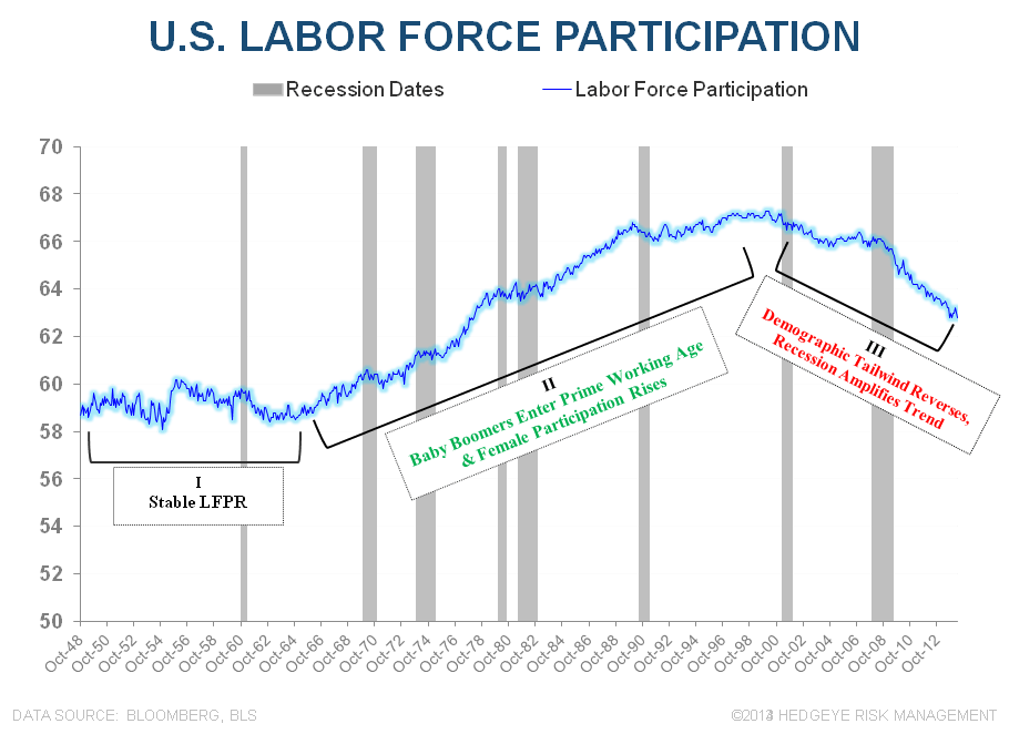 MORE MUDDLE:  MAY EMPLOYMENT - US LFPR LT