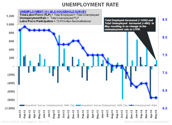 MORE MUDDLE:  MAY EMPLOYMENT - Unemployment rate