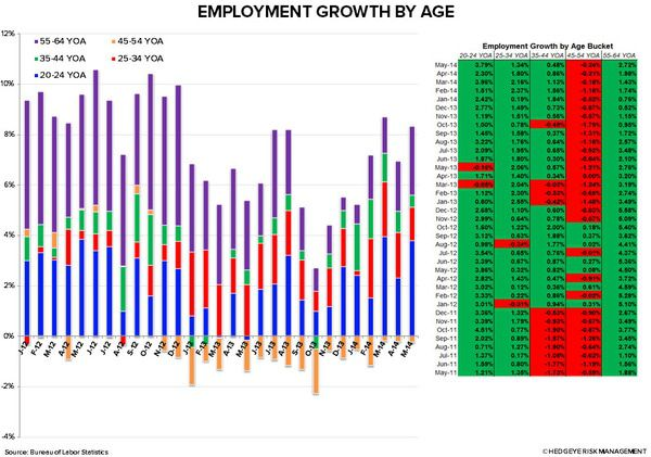 Employment Data Mixed - chart1