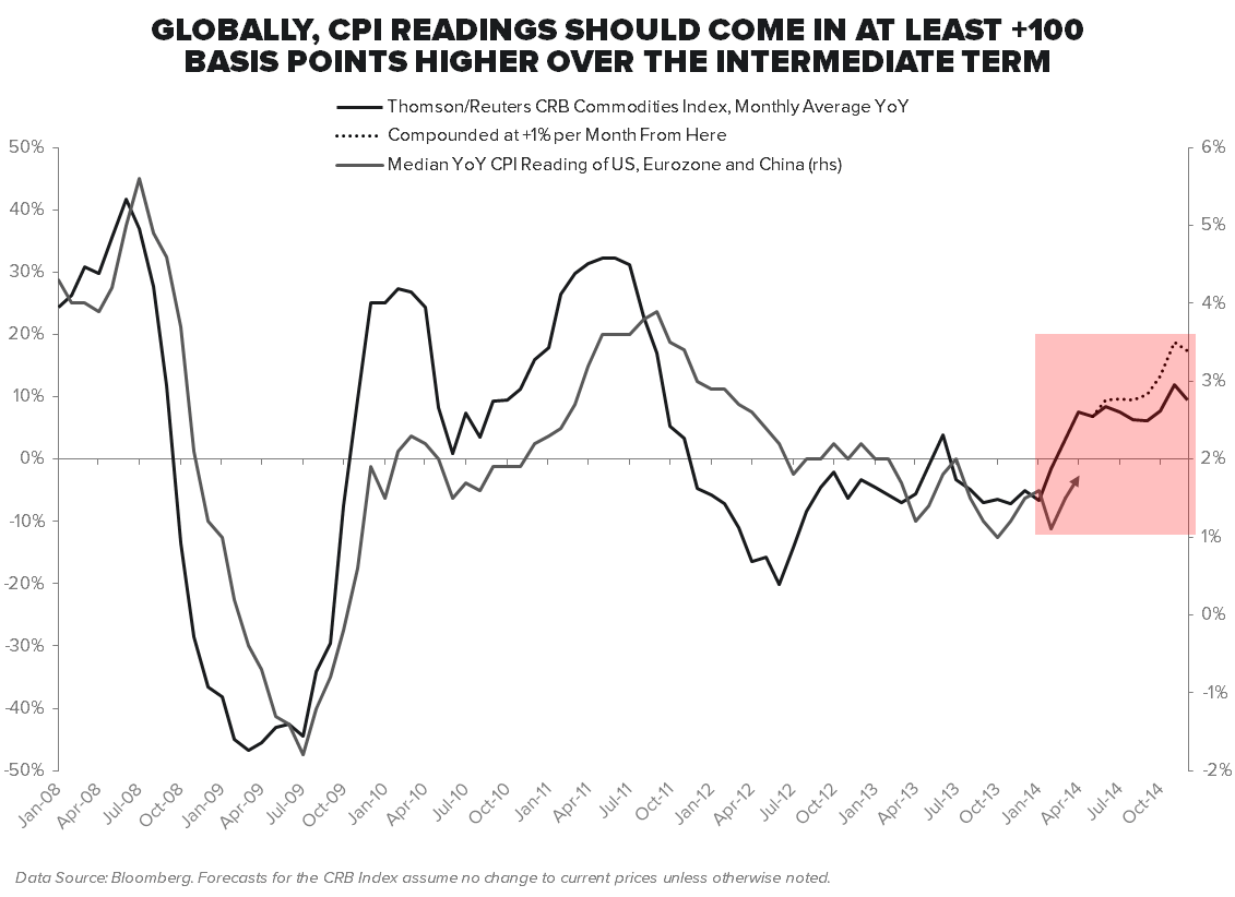 GETTING TIPSY RANTING ABOUT INFLATION - Median CPI   US  Eurozone and China