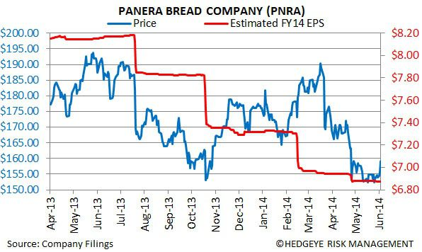 PNRA: Closing Best Idea Short - chart1