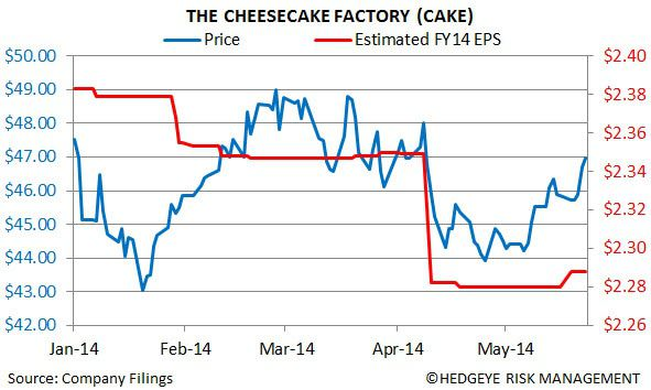 CAKE: Closing Best Idea Short - chart1