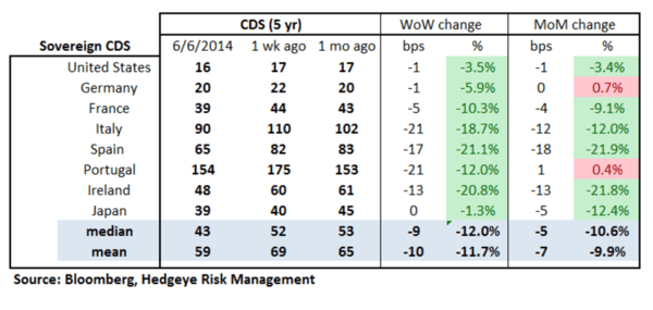 European Banking Monitor: Swaps Tighten Substantially On ECB Rate Decision   - chart2 sovereign CDS
