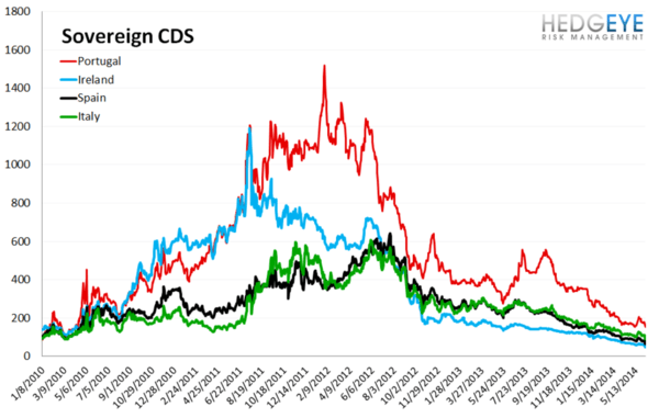 European Banking Monitor: Swaps Tighten Substantially On ECB Rate Decision   - chart 3 sovereign CDS