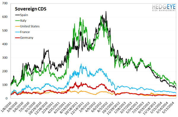European Banking Monitor: Swaps Tighten Substantially On ECB Rate Decision   - chart 4  sovereign CDS