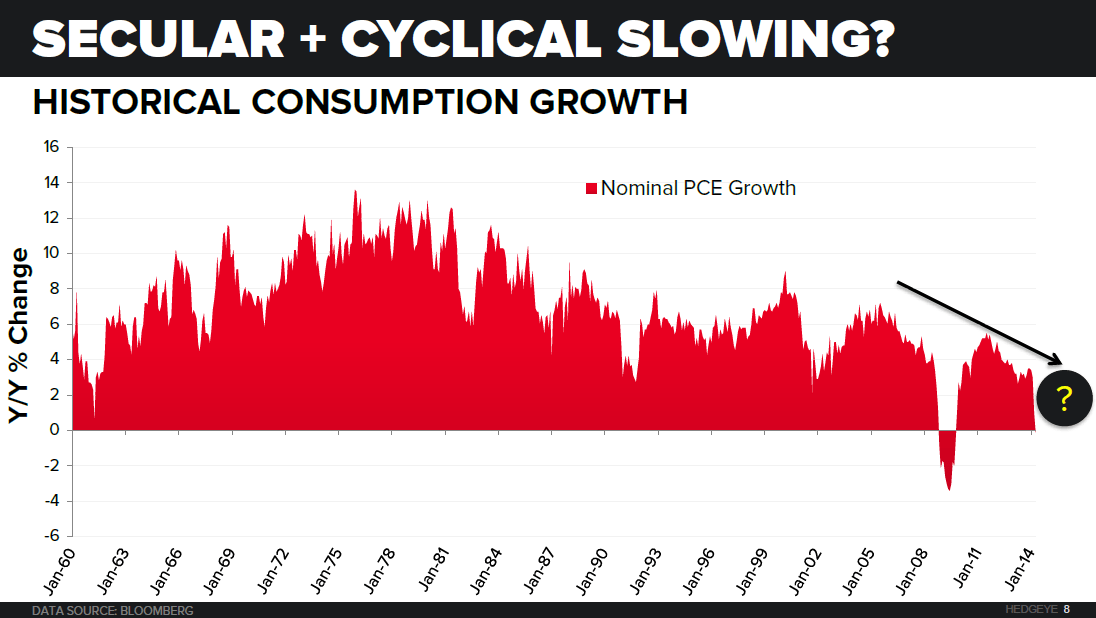 CHART OF THE DAY: Consumption Growth In Long-Term Secular Decline - Consumption Growth