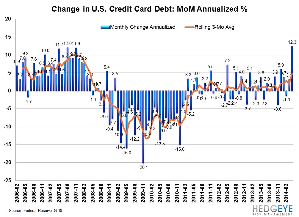 IS THE CREDIT CARD MARKET POSITIVELY INFLECTING? - g19 growth