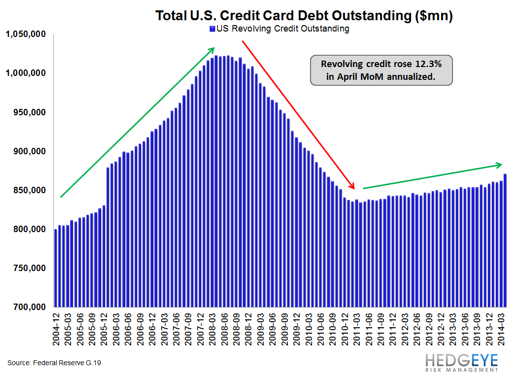 IS THE CREDIT CARD MARKET POSITIVELY INFLECTING? - g19 long term
