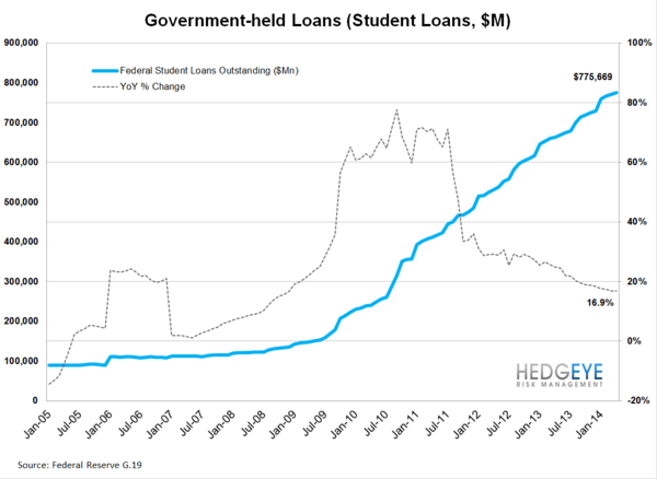IS THE CREDIT CARD MARKET POSITIVELY INFLECTING? - student loans