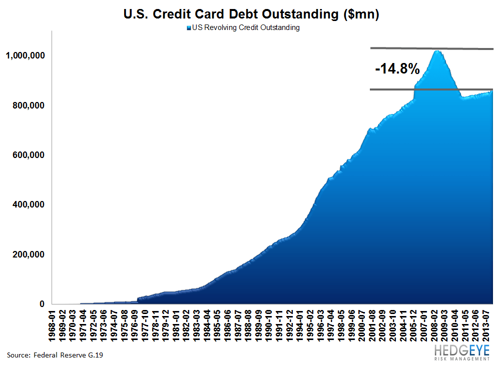 IS THE CREDIT CARD MARKET POSITIVELY INFLECTING? - very long term