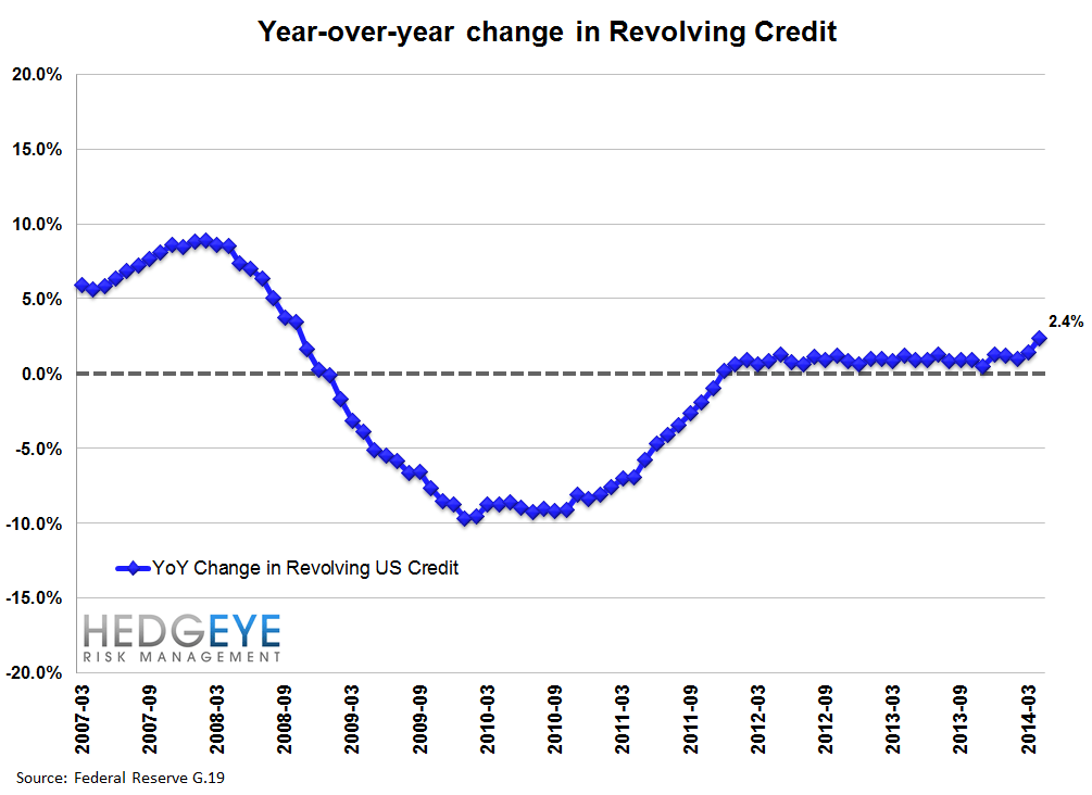 IS THE CREDIT CARD MARKET POSITIVELY INFLECTING? - yoy