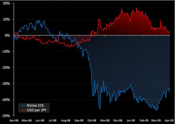 Japanese Yen: We're Negative...  - f1