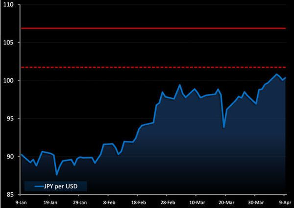 Japanese Yen: We're Negative...  - f3