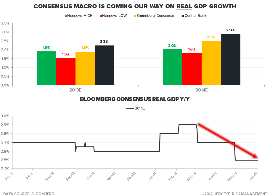CHART OF THE DAY: Consensus Macro Coming Our Way on GDP - Chart of the Day