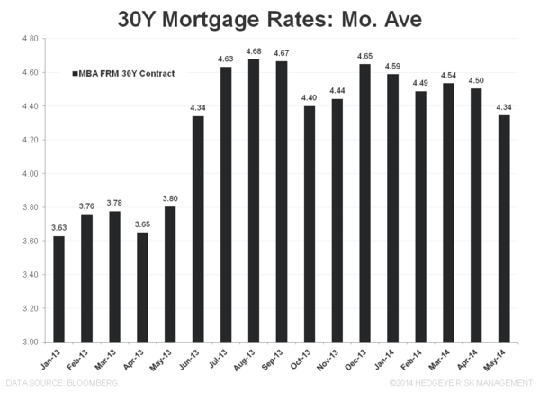 HOUSING DEMAND BOUNCES AMID HOLIDAY DISTORTIONS - 30Y Mortgage Rates Mo Ave
