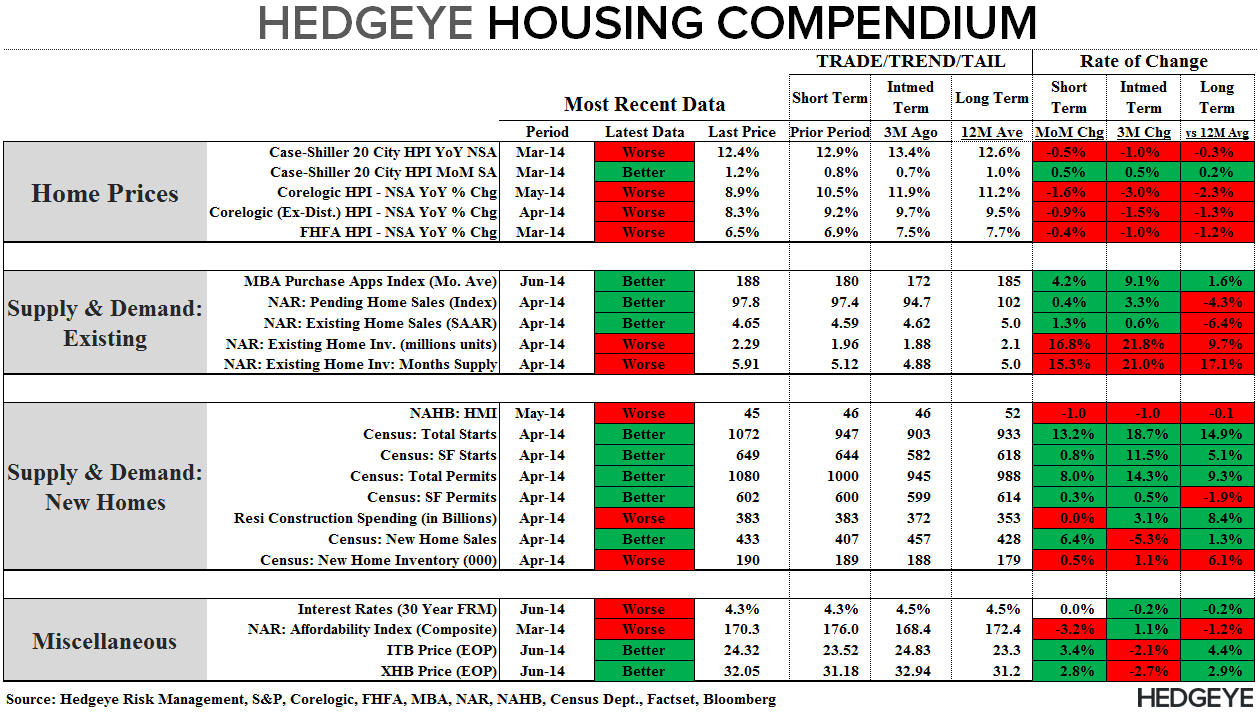 HOUSING DEMAND BOUNCES AMID HOLIDAY DISTORTIONS - Compendium 061114