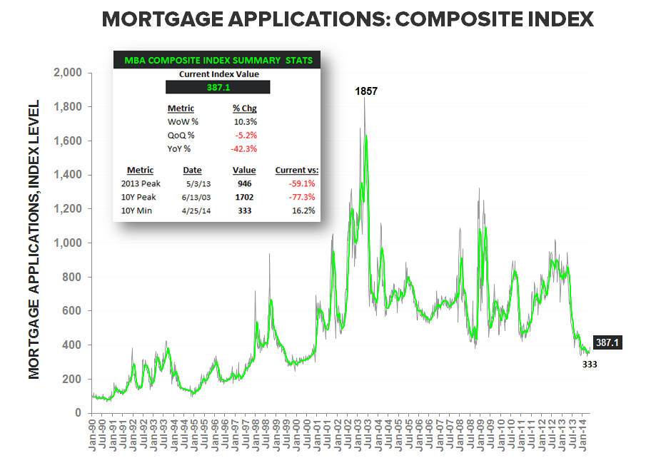 HOUSING DEMAND BOUNCES AMID HOLIDAY DISTORTIONS - Composite Index LT w Summary Stats