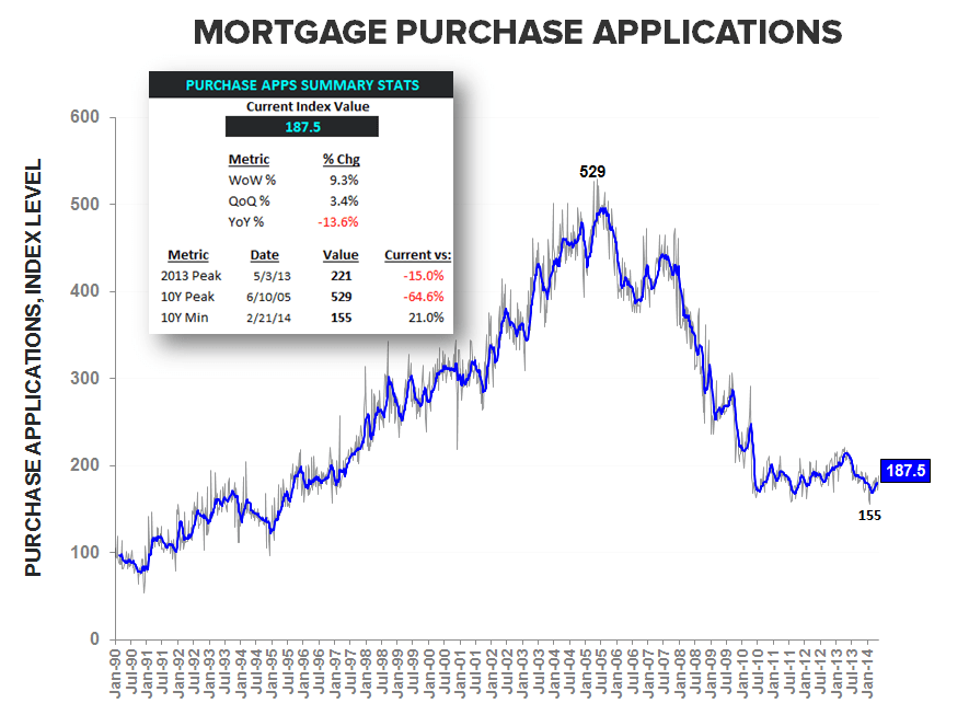HOUSING DEMAND BOUNCES AMID HOLIDAY DISTORTIONS - Purchase Apps LT w Summary Stats