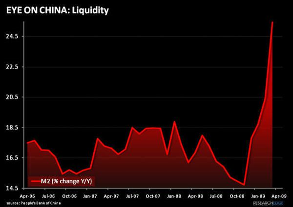 Gushing Chinese Credit...  - leck1