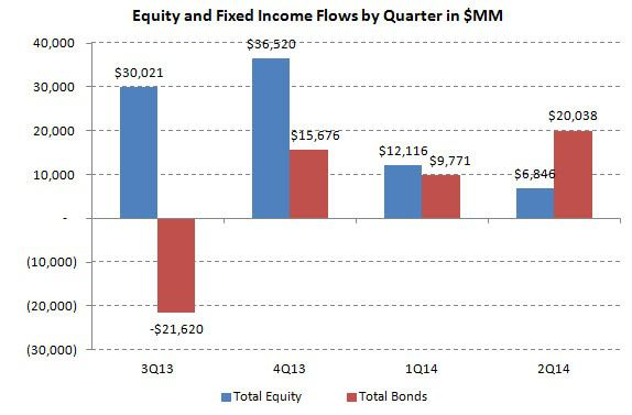 ICI Fund Flow Survey - 2Q Aggregate Flow Greatly Favoring Fixed Income Over Equities - ICI chart 10