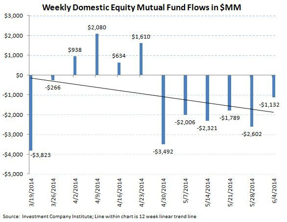 ICI Fund Flow Survey - 2Q Aggregate Flow Greatly Favoring Fixed Income Over Equities - ICI chart 2