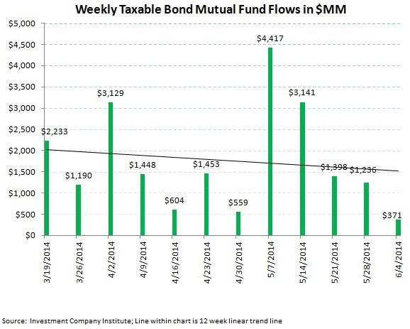 ICI Fund Flow Survey - 2Q Aggregate Flow Greatly Favoring Fixed Income Over Equities - ICI chart 4