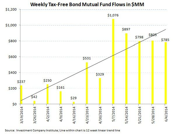 ICI Fund Flow Survey - 2Q Aggregate Flow Greatly Favoring Fixed Income Over Equities - ICI chart 5