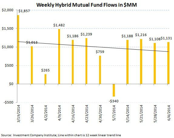 ICI Fund Flow Survey - 2Q Aggregate Flow Greatly Favoring Fixed Income Over Equities - ICI chart 6